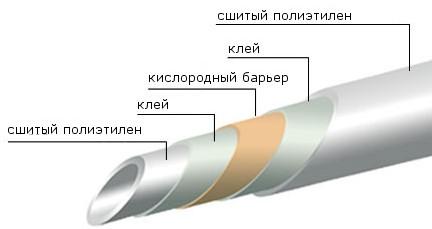 pex трубы